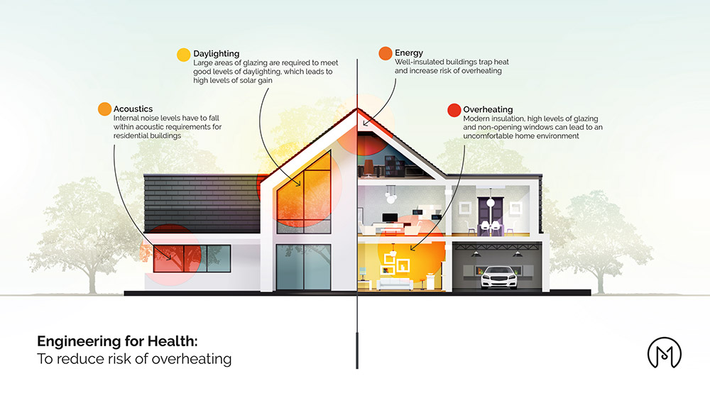Engineering for Health: preventing overheating