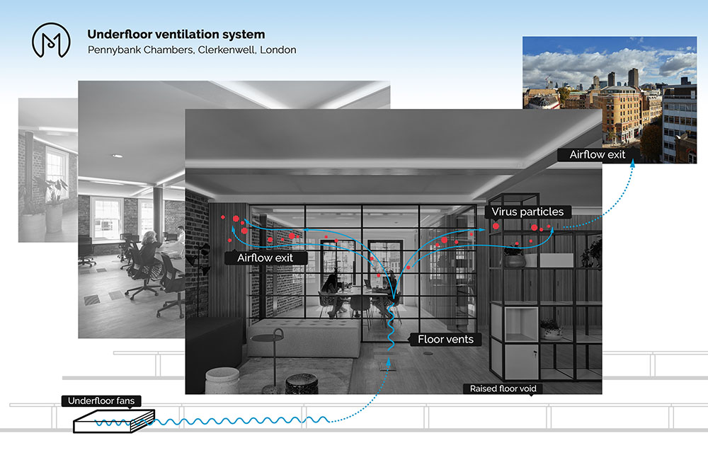 Improving ventilation in commercial spaces